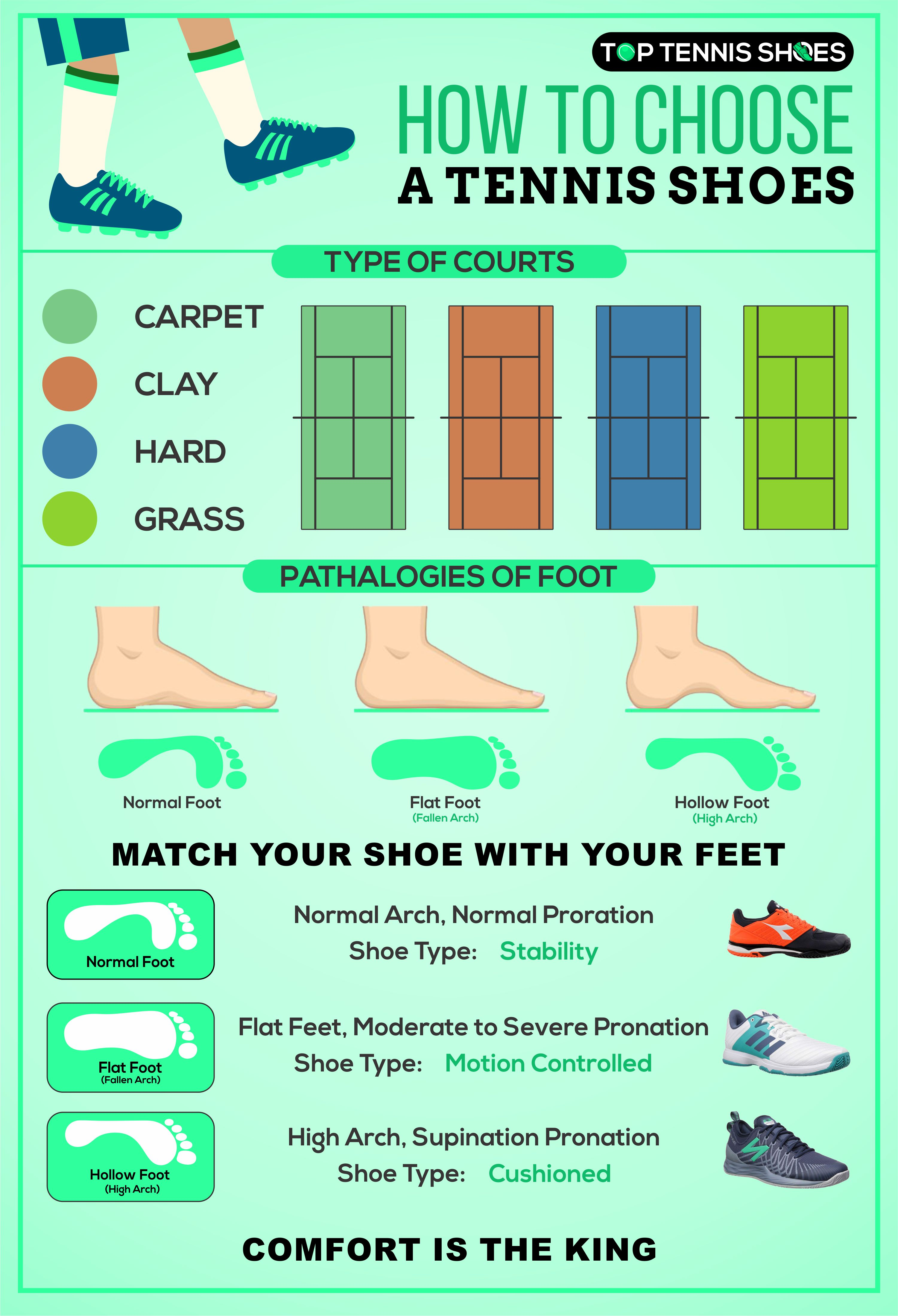 How to Choose Tennis Shoes Infographics